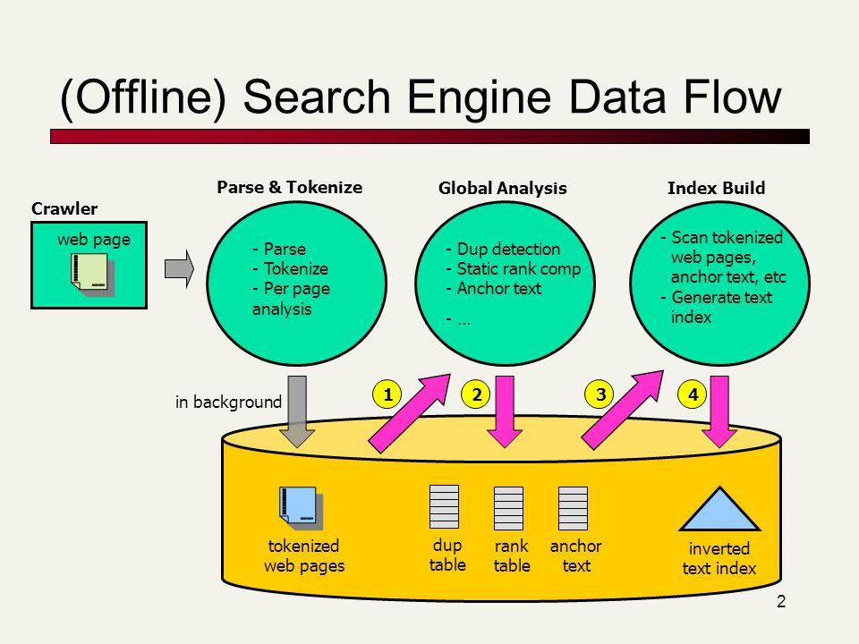 (Offline) Search Engine Data Flow