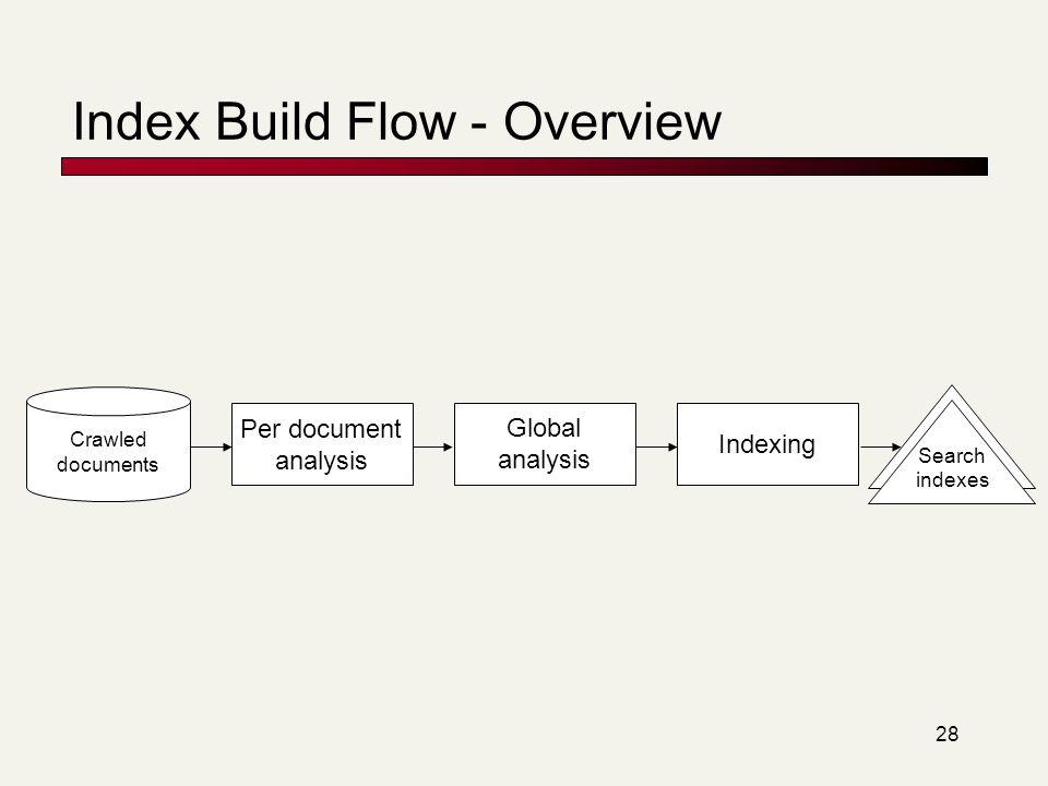 Index Build Flow - Overview