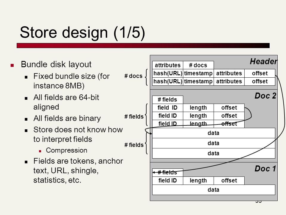 Store design (1/5) Bundle disk layout Header Doc 2 Doc 1