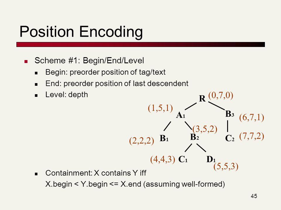 Position Encoding A1 B1 B2 C1 D1 B3 C2 R (0,7,0) (1,5,1) (2,2,2)