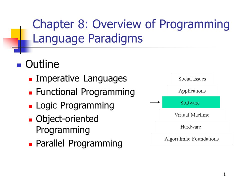an overview of six programming languages Spm users guide guide to the basic programming language this guide provides an overview of the built-in basic programming language available within spm.