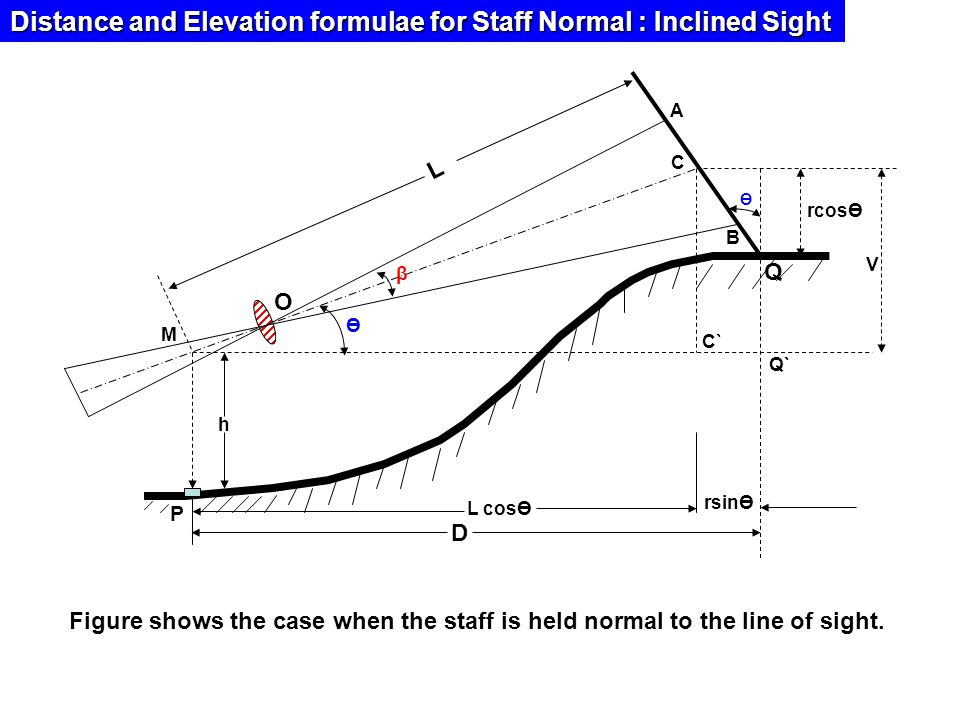 Distance and Elevation formulae for Staff Normal : Inclined Sight