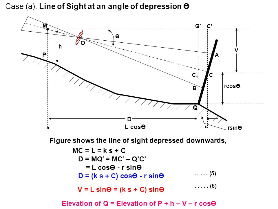 Case (a): Line of Sight at an angle of depression Ө