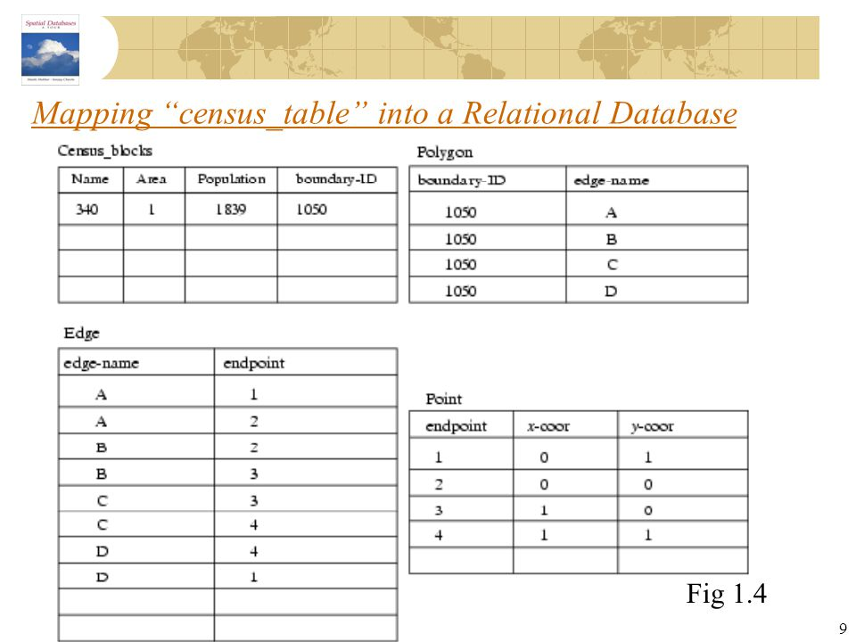 Mapping census_table into a Relational Database