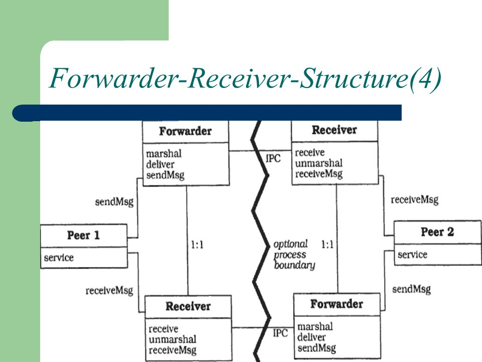 Forwarder-Receiver-Structure(4)