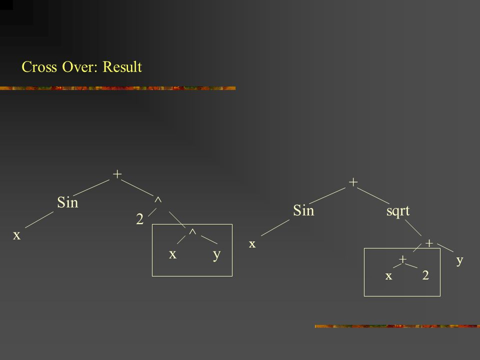 Cross Over: Result + + Sin ^ Sin sqrt 2 x ^ x y x + + y x 2