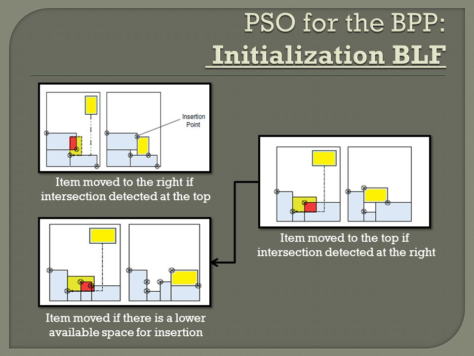 PSO for the BPP: Initialization BLF
