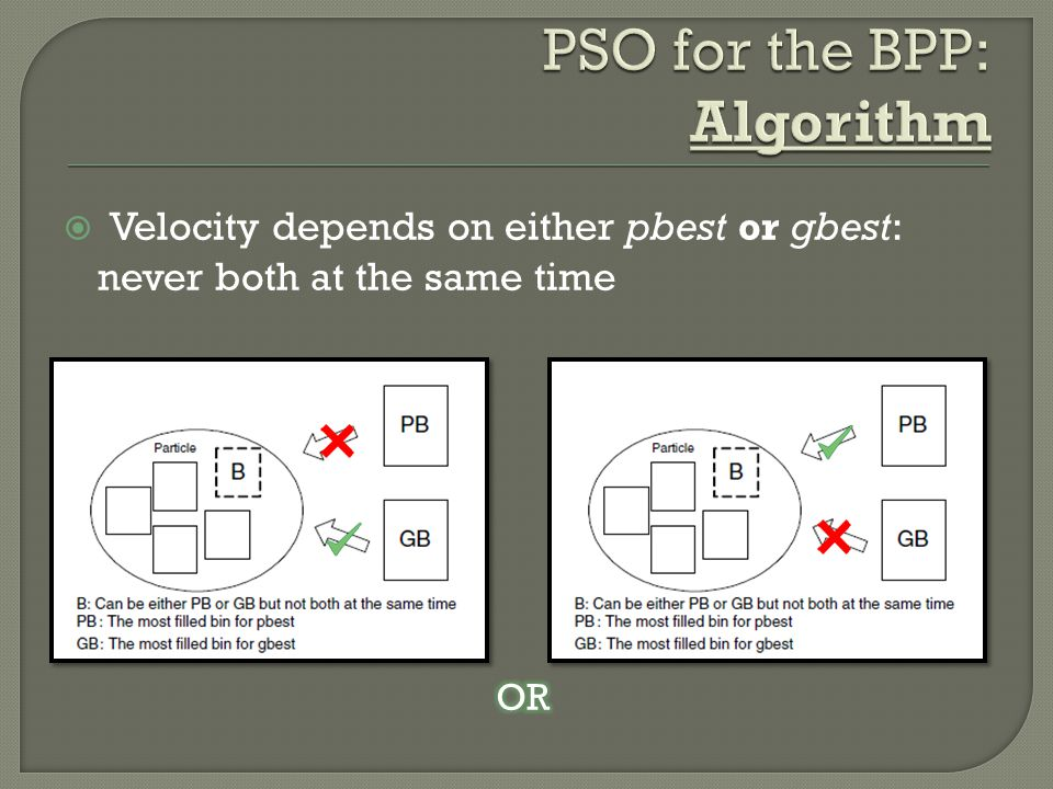 PSO for the BPP: Algorithm