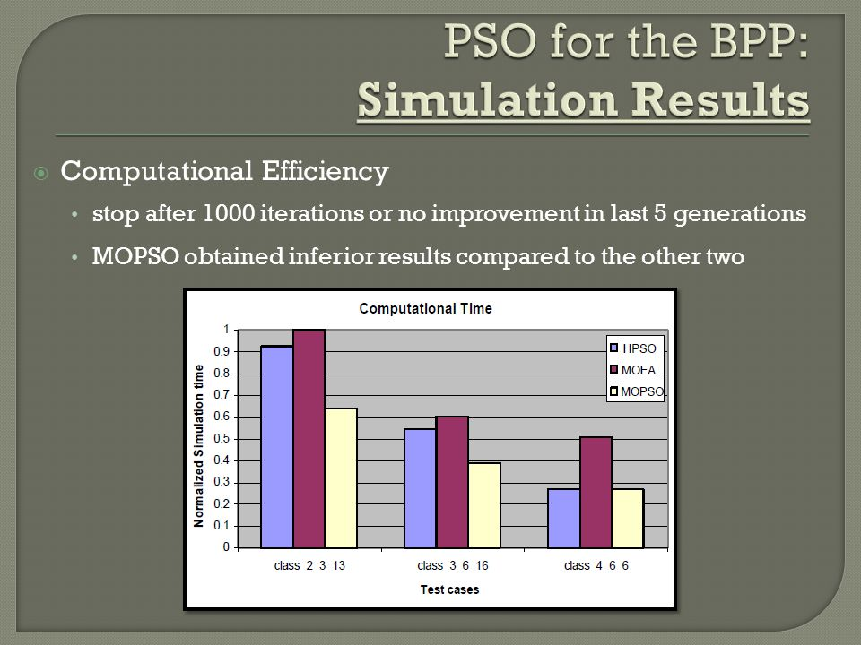 PSO for the BPP: Simulation Results