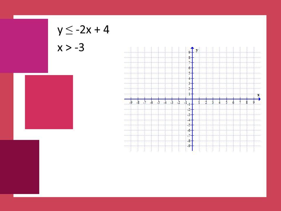 y ≤ -2x + 4 x > -3