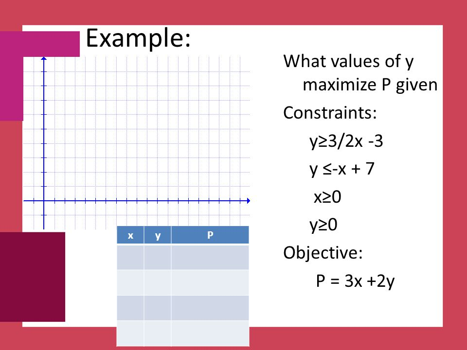 Example: What values of y maximize P given Constraints: y≥3/2x -3 y ≤-x + 7 x≥0 y≥0 Objective: P = 3x +2y