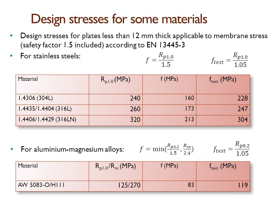 Design stresses for some materials