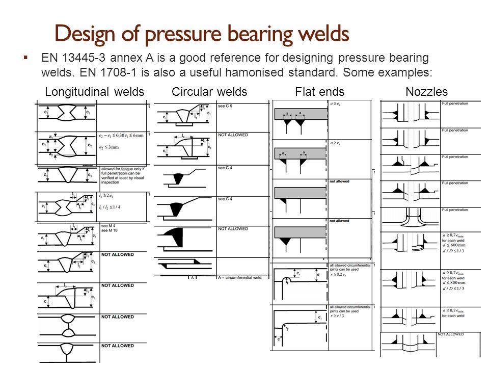 Design of pressure bearing welds