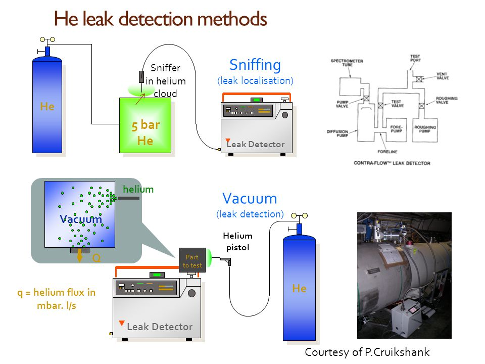 He leak detection methods