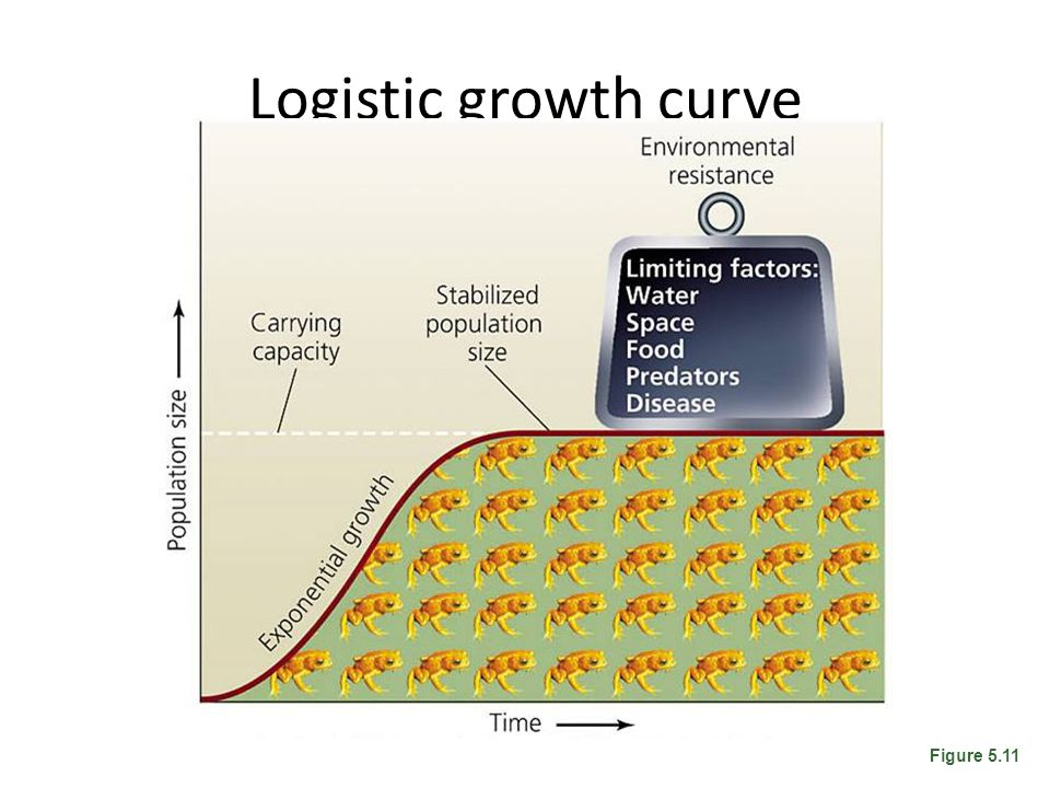 Logistic growth curve Figure 5.11