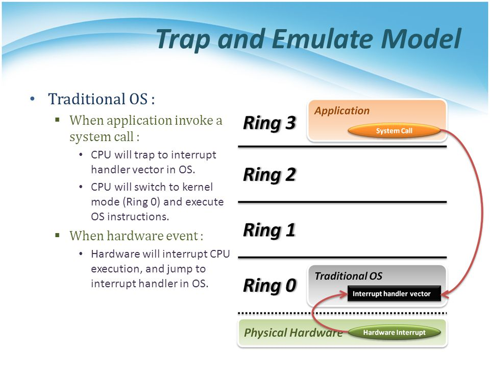 Trap and Emulate Model Traditional OS :
