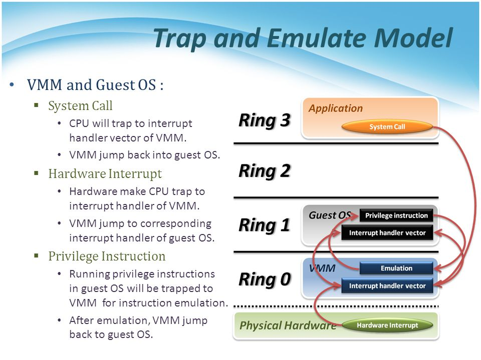 Trap and Emulate Model VMM and Guest OS : System Call