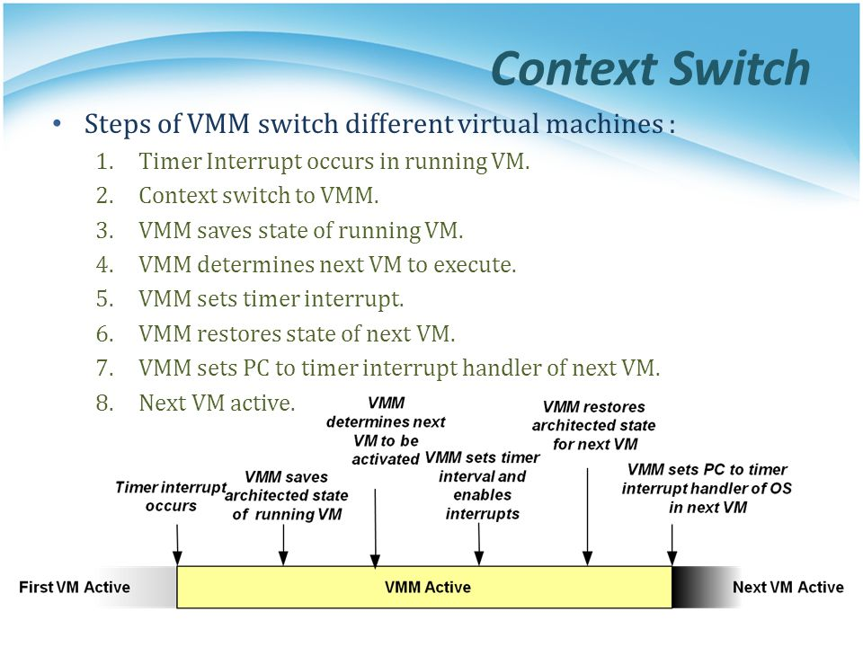 Context Switch Steps of VMM switch different virtual machines :