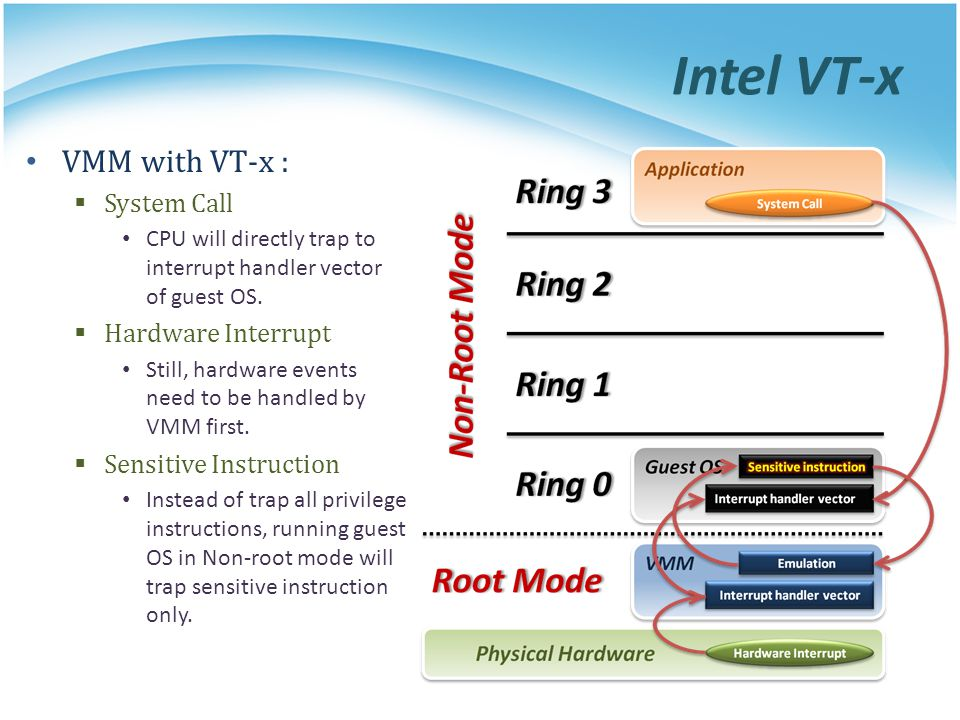 Intel VT-x VMM with VT-x : System Call Hardware Interrupt