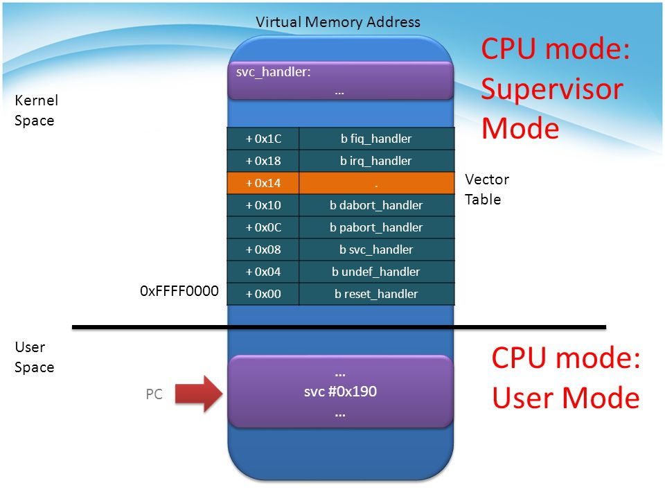 CPU mode: Supervisor Mode CPU mode: User Mode Virtual Memory Address
