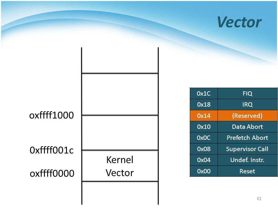 Vector oxffff1000 0xffff001c Kernel Vector oxffff0000 0x1C FIQ 0x18