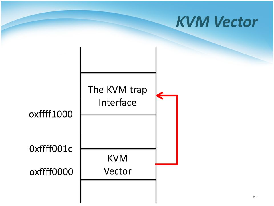 KVM Vector The KVM trap Interface oxffff1000 0xffff001c KVM Vector