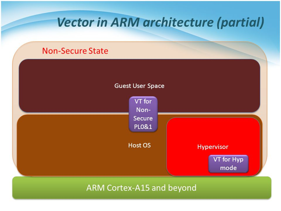 Vector in ARM architecture (partial)