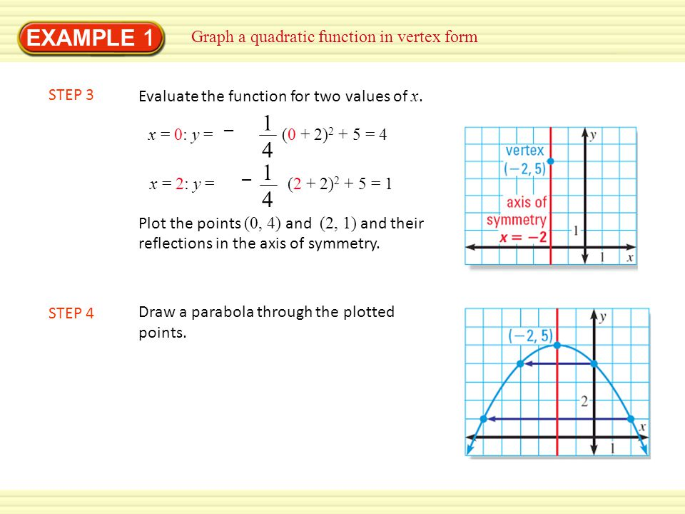 EXAMPLE 1 14 14 Graph a quadratic function in vertex form STEP 3