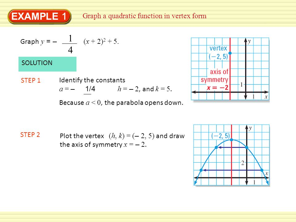 EXAMPLE 1 14 Graph a quadratic function in vertex form