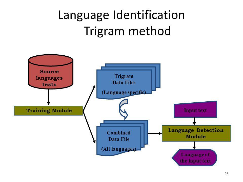 Language Identification Trigram method