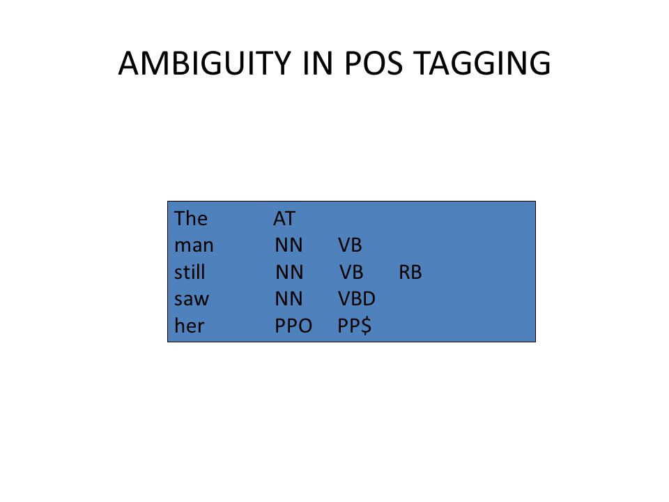 AMBIGUITY IN POS TAGGING