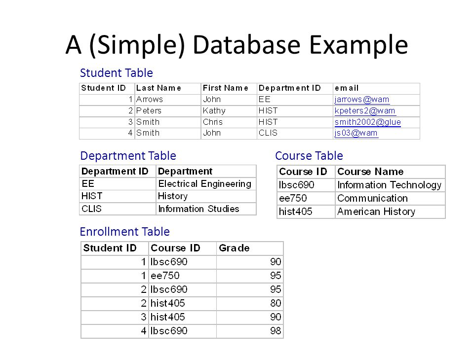 A (Simple) Database Example