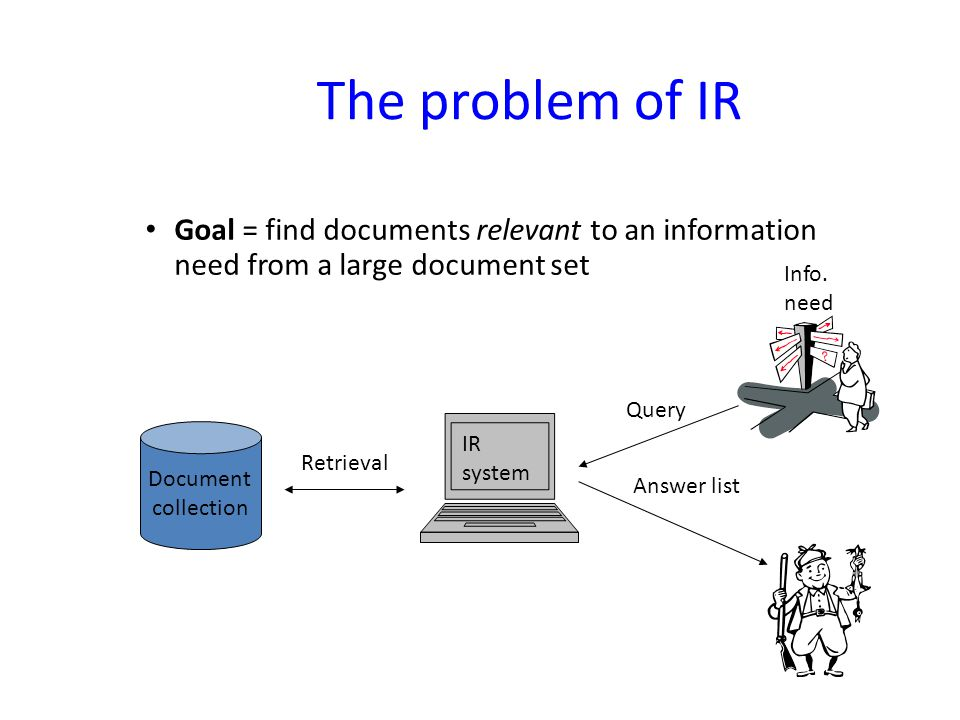 The problem of IR Goal = find documents relevant to an information need from a large document set. Info. need.
