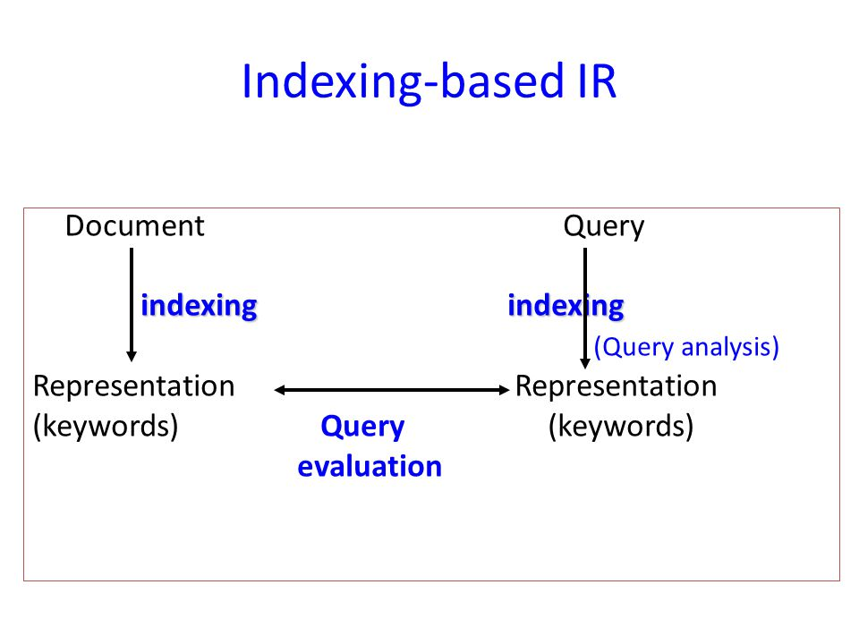 Indexing-based IR Document Query indexing indexing (Query analysis)