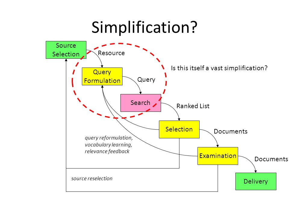 Simplification Source Selection Resource