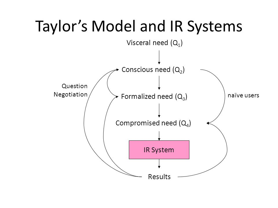 Taylor's Model and IR Systems