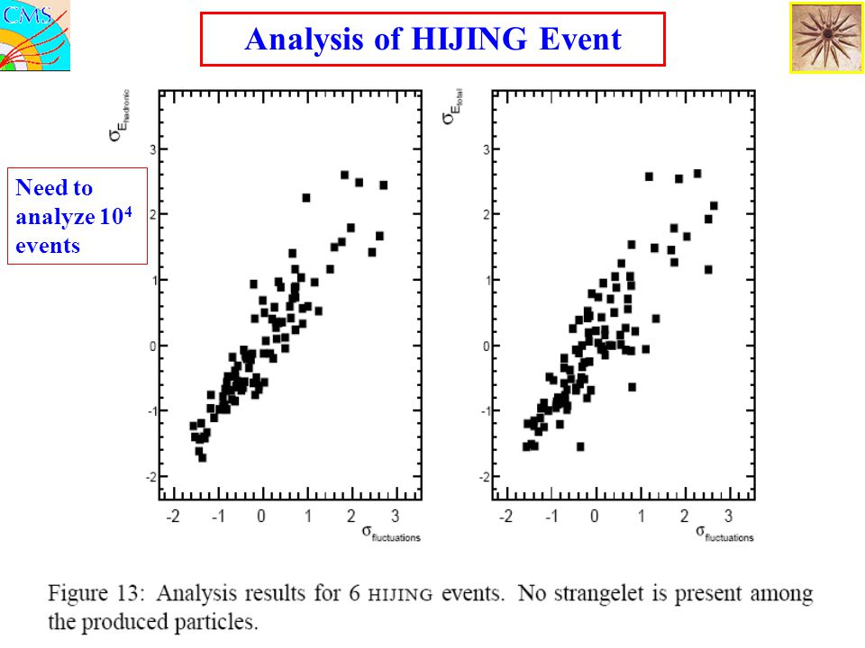 Analysis of HIJING Event