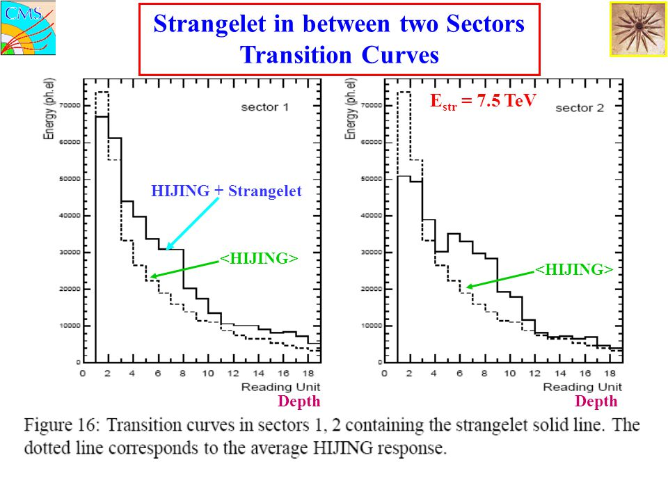 Strangelet in between two Sectors Transition Curves