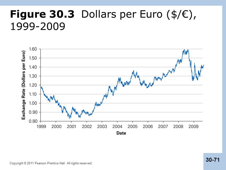 Figure 30.3 Dollars per Euro ($/€), 1999-2009