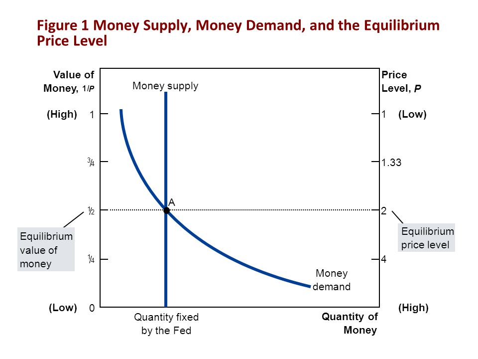 Figure 1 Money Supply, Money Demand, and the Equilibrium Price Level