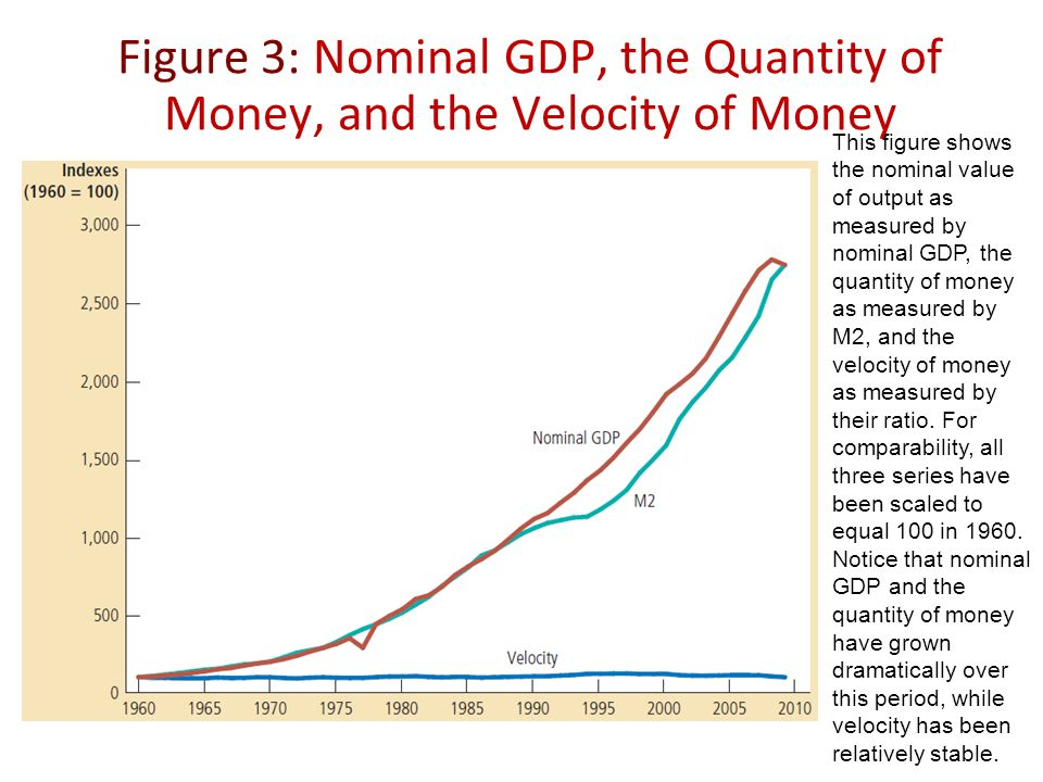 Figure 3: Nominal GDP, the Quantity of Money, and the Velocity of Money