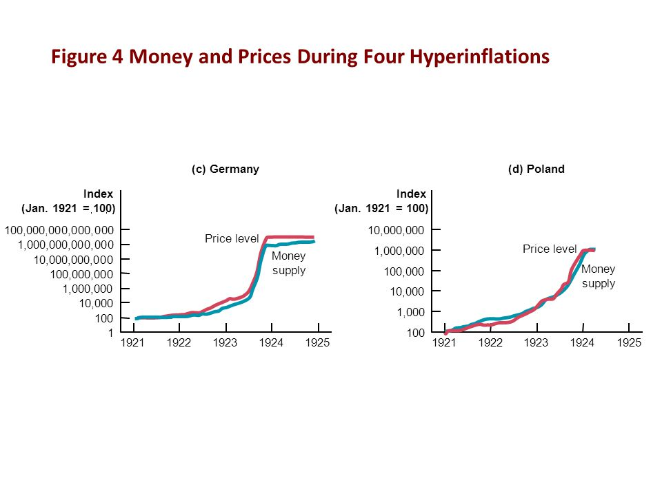 Figure 4 Money and Prices During Four Hyperinflations