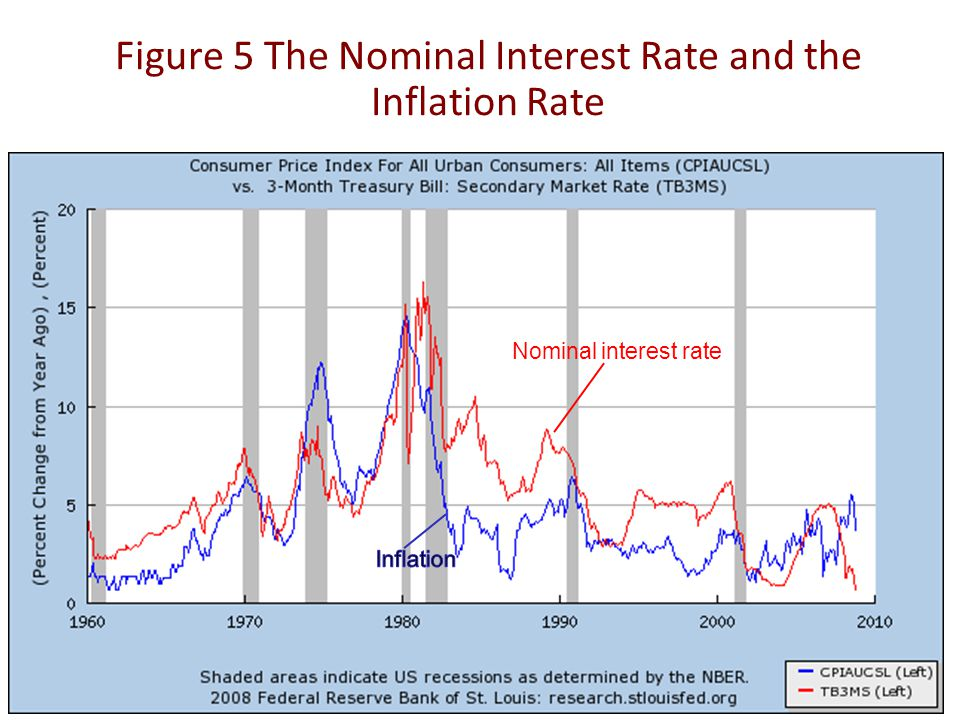 Figure 5 The Nominal Interest Rate and the Inflation Rate