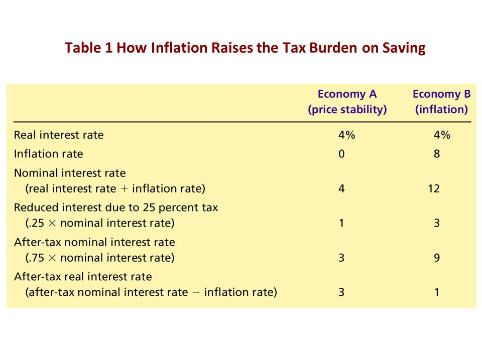 Table 1 How Inflation Raises the Tax Burden on Saving