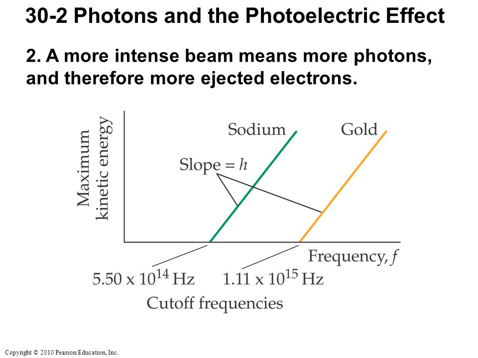 30-2 Photons and the Photoelectric Effect