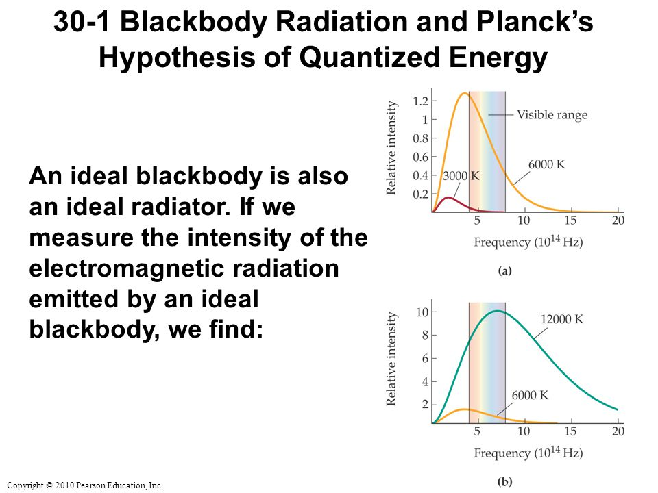 30-1 Blackbody Radiation and Planck's Hypothesis of Quantized Energy
