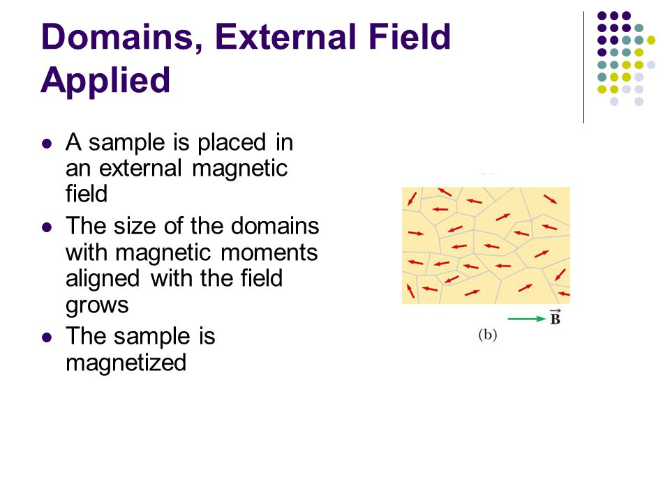 Domains, External Field Applied