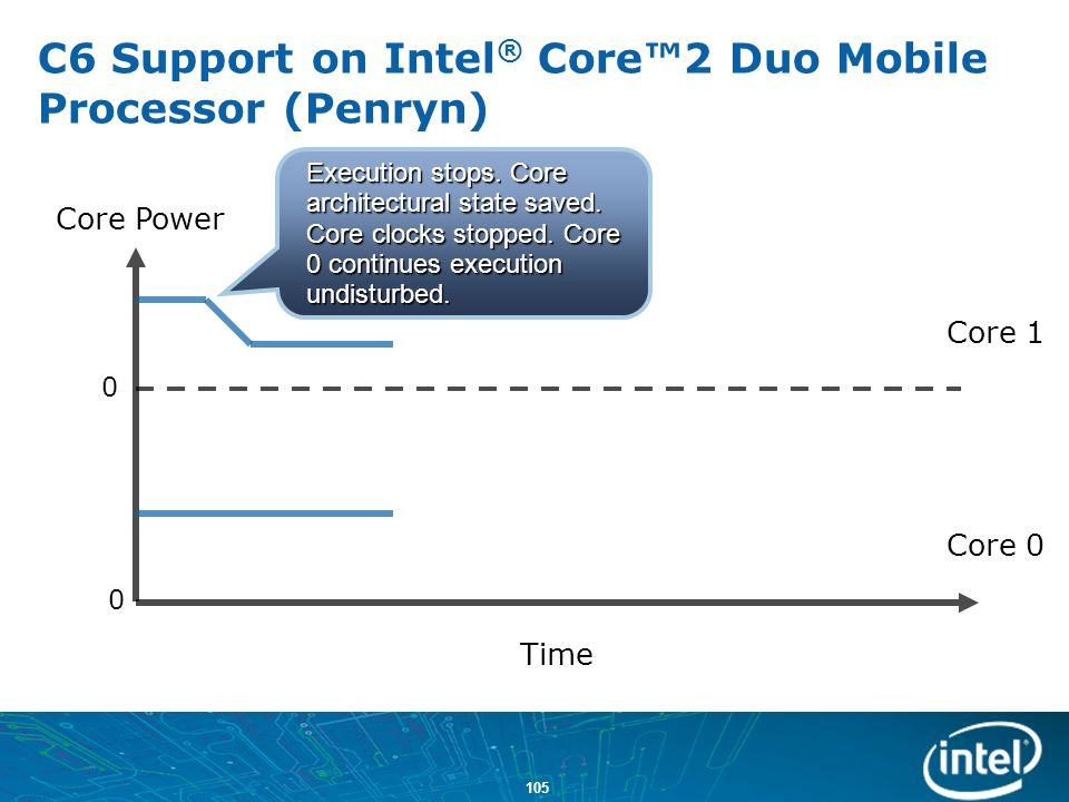C6 Support on Intel® Core™2 Duo Mobile Processor (Penryn)