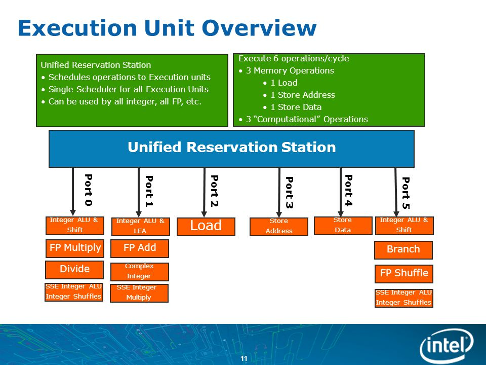 Execution Unit Overview