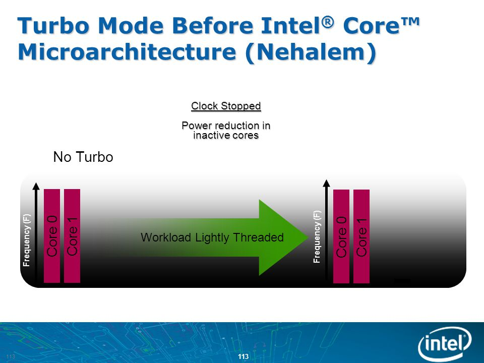 Turbo Mode Before Intel® Core™ Microarchitecture (Nehalem)